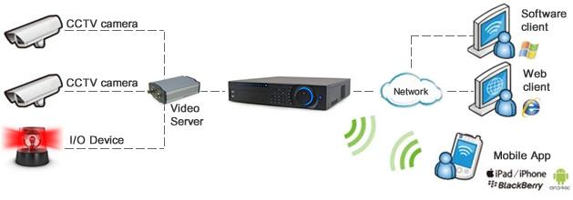 闭路电视系统 透过讯号网络连接